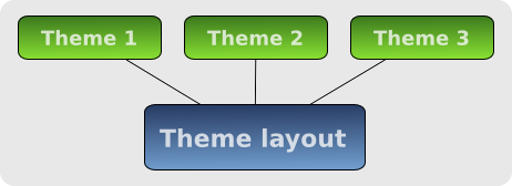 Theming diagram